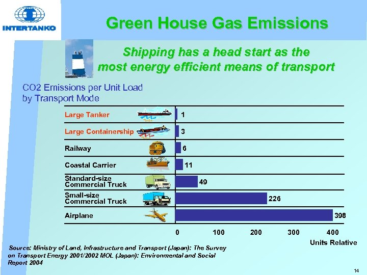 Green House Gas Emissions Shipping has a head start as the most energy efficient