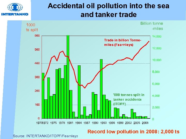 Accidental oil pollution into the sea and tanker trade 1000 ts spilt Source: INTERTANKO/ITOPF/Fearnleys