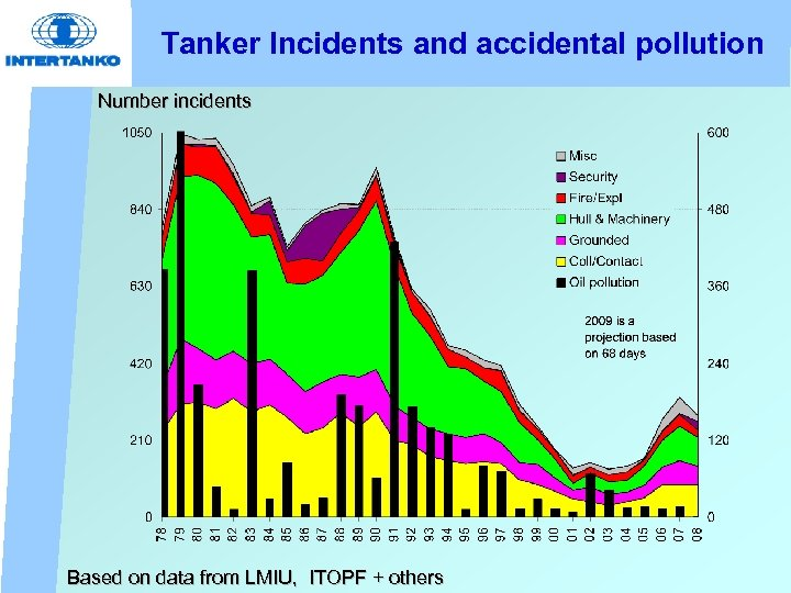 Tanker Incidents and accidental pollution Number incidents Based on data from LMIU, ITOPF +