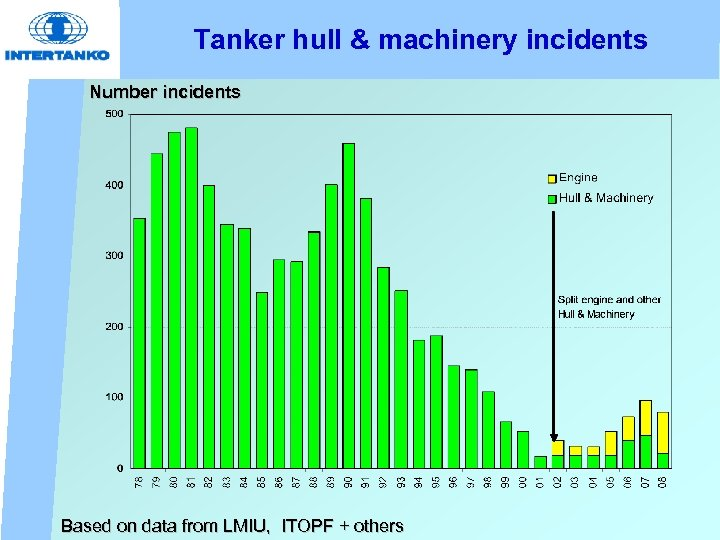 Tanker hull & machinery incidents Number incidents Based on data from LMIU, ITOPF +