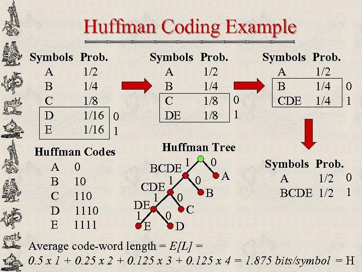 Huffman Coding Example Symbols A B C D E Prob. 1/2 1/4 1/8 1/16