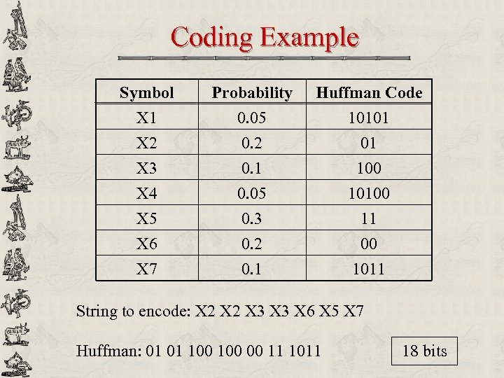 Coding Example Symbol X 1 X 2 X 3 Probability 0. 05 0. 2