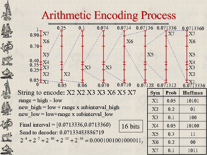 Arithmetic Encoding Process 1 0. 90 X 7 X 6 0. 70 0. 25