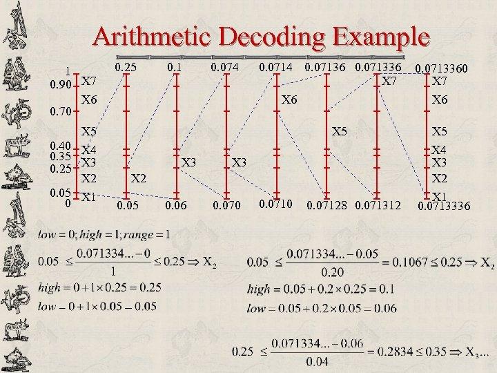 Arithmetic Decoding Example 1 0. 90 X 7 X 6 0. 70 0. 25