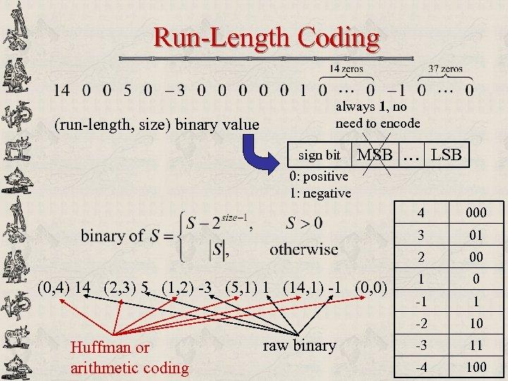 Run-Length Coding (run-length, size) binary value always 1, no need to encode sign bit