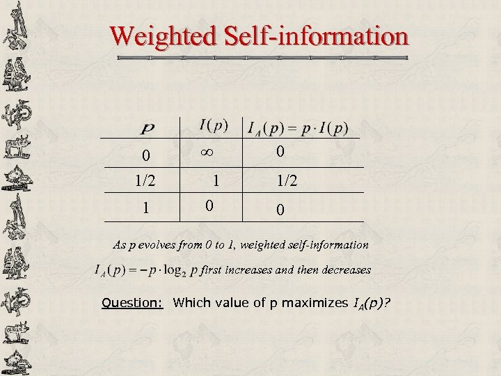 Weighted Self-information 0 1/2 1 0 1/2 0 As p evolves from 0 to
