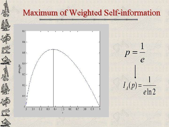 Maximum of Weighted Self-information