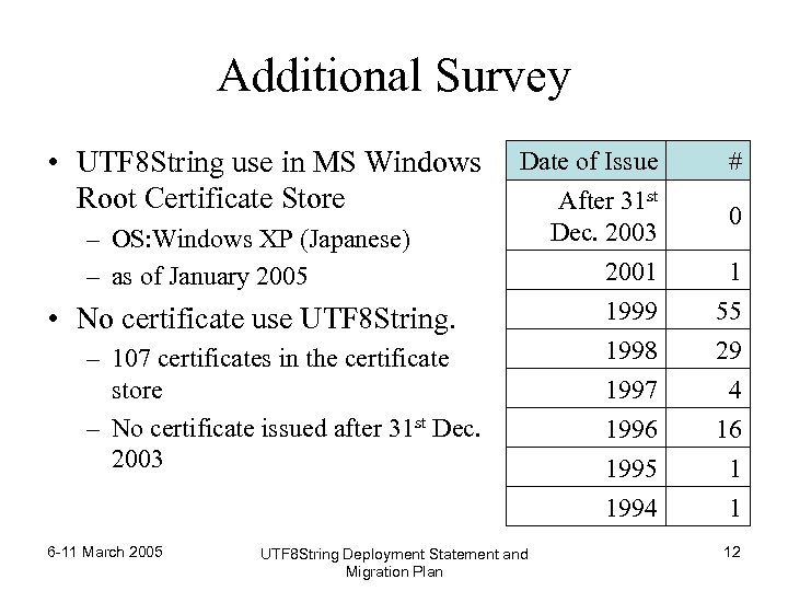 Additional Survey • UTF 8 String use in MS Windows Root Certificate Store –