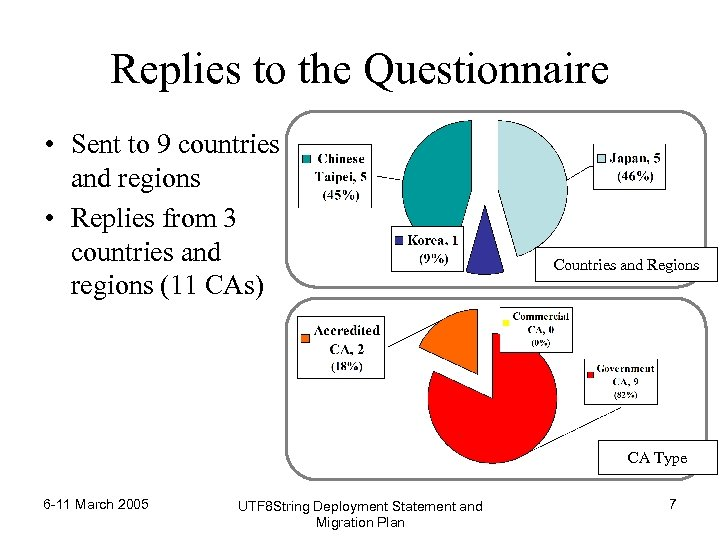 Replies to the Questionnaire • Sent to 9 countries and regions • Replies from
