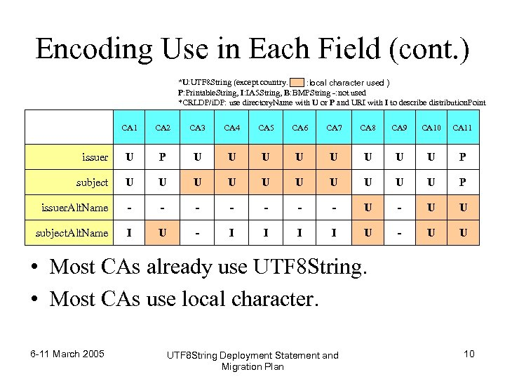 Encoding Use in Each Field (cont. ) *U: UTF 8 String (except country. :