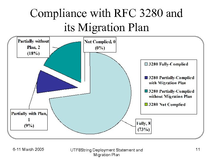 Compliance with RFC 3280 and its Migration Plan 6 -11 March 2005 UTF 8