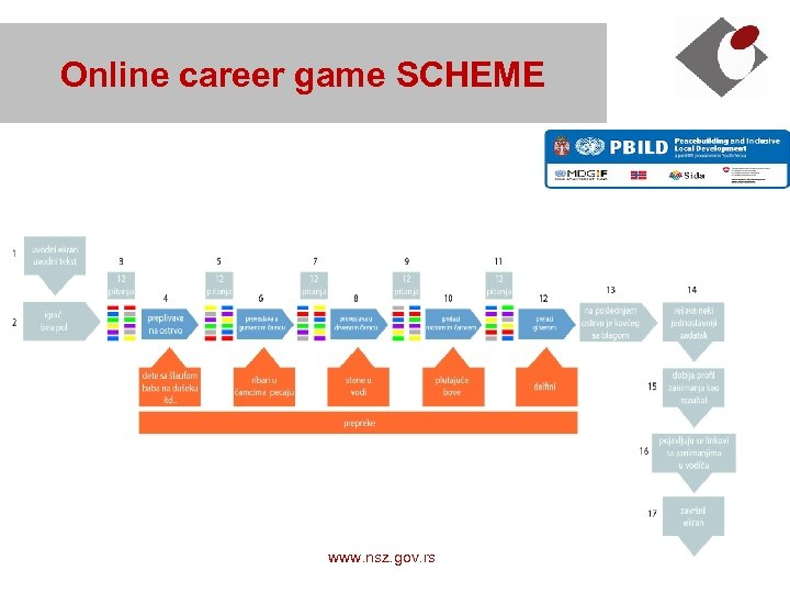 Online career game SCHEME NES, Republic of Serbia www. nsz. gov. rs