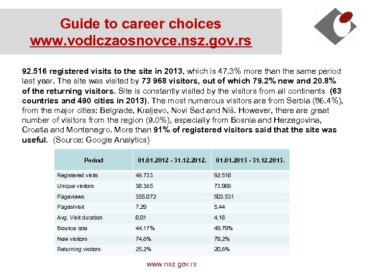 Guide to career choices www. vodiczaosnovce. nsz. gov. rs 92. 516 registered visits to