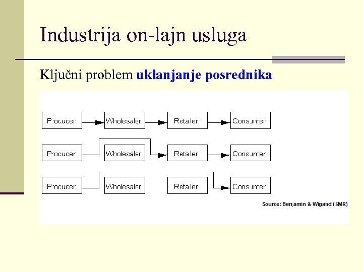 Industrija on-lajn usluga Ključni problem uklanjanje posrednika