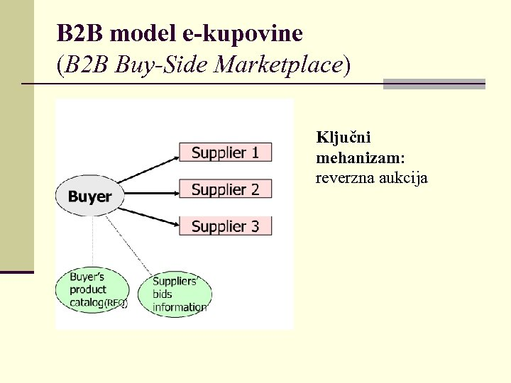 B 2 B model e-kupovine (B 2 B Buy-Side Marketplace) Ključni mehanizam: reverzna aukcija