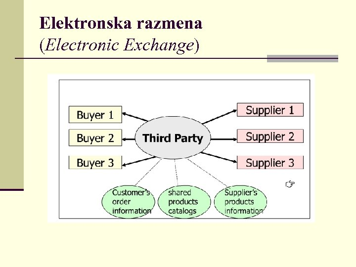 Elektronska razmena (Electronic Exchange)