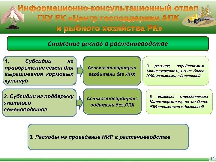 Снижение рисков в растениеводстве 1. Субсидии на приобретение семян для выращивания кормовых культур Сельхозтоваропрои