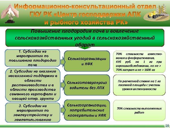 Повышение плодородия почв и вовлечение сельскохозяйственных угодий в сельскохозяйственный оборот 1. Субсидии на мероприятия