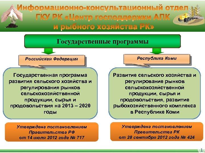 Государственные программы Российская Федерация Государственная программа развития сельского хозяйства и регулирования рынков сельскохозяйственной продукции,
