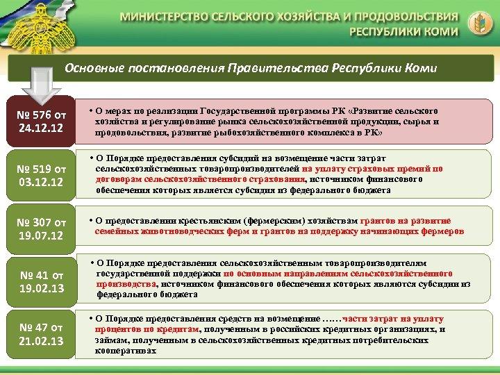 Основные постановления Правительства Республики Коми № 576 от 24. 12 • О мерах по