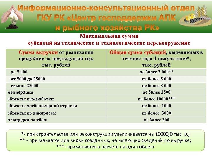 Максимальная сумма субсидий на техническое и технологическое перевооружение Сумма выручки от реализации продукции за