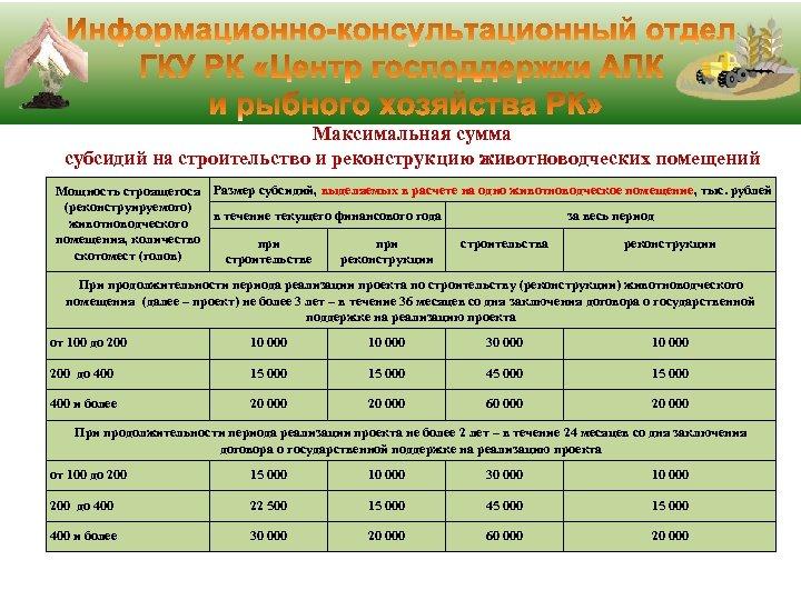 Максимальная сумма субсидий на строительство и реконструкцию животноводческих помещений Мощность строящегося Размер субсидий, выделяемых