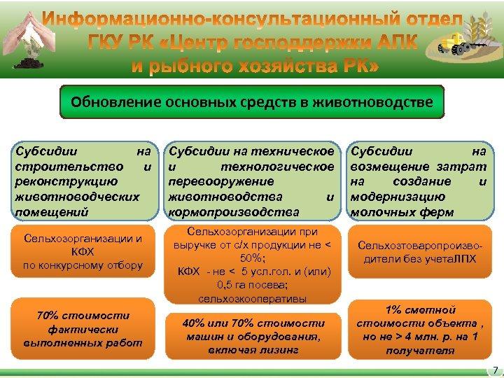 Обновление основных средств в животноводстве Субсидии на строительство и реконструкцию животноводческих помещений Сельхозорганизации и