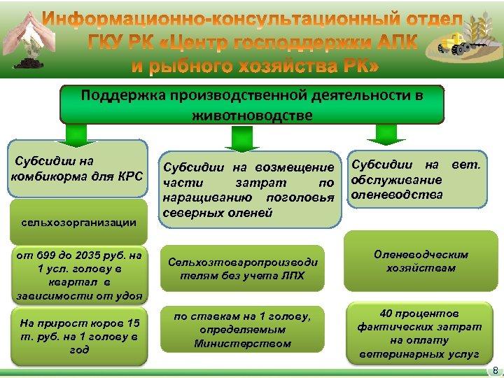 Поддержка производственной деятельности в животноводстве Субсидии на комбикорма для КРС сельхозорганизации от 699 до