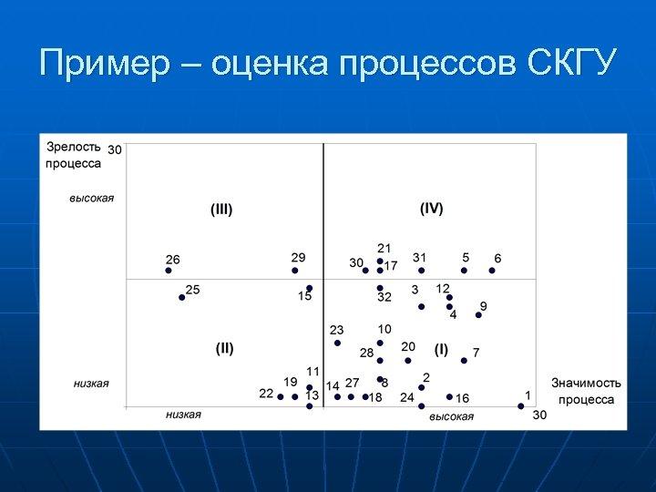 Пример – оценка процессов СКГУ