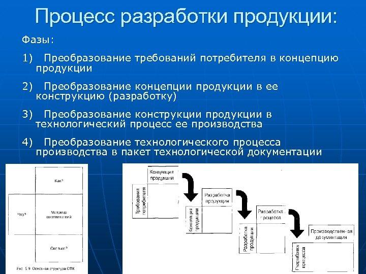 Процесс разработки продукции: Фазы: 1) Преобразование требований потребителя в концепцию продукции 2) Преобразование концепции