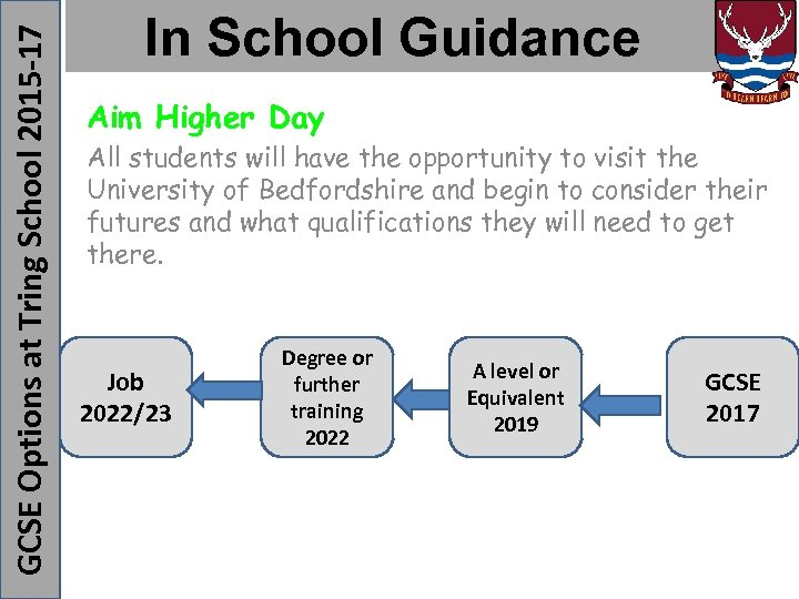 GCSE Options at Tring School 2015 -17 In School Guidance Aim Higher Day