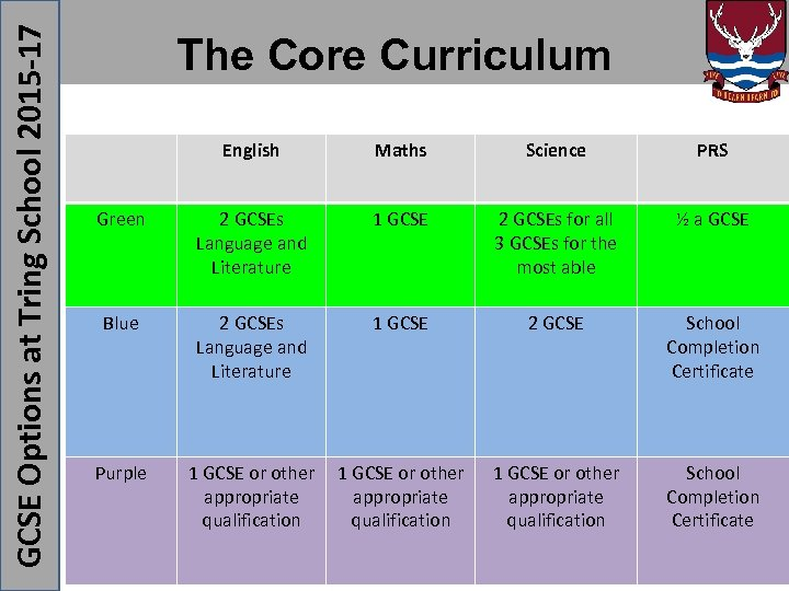 GCSE Options at Tring School 2015 -17 The Core Curriculum English Maths Science