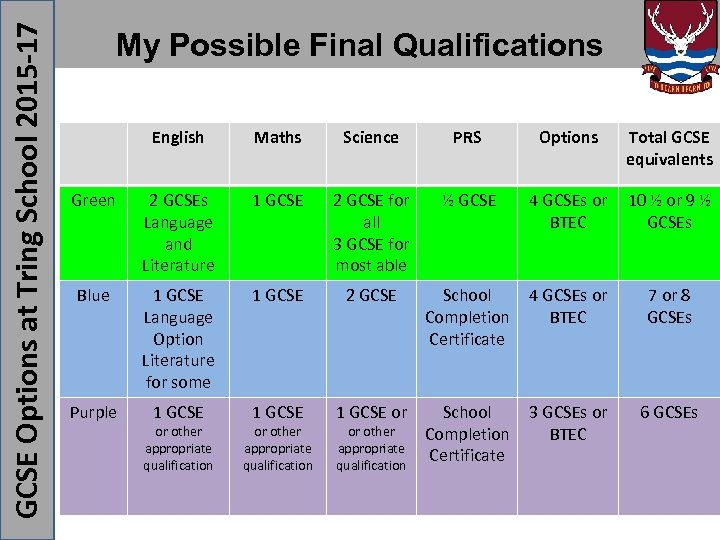 GCSE Options at Tring School 2015 -17 My Possible Final Qualifications English Maths