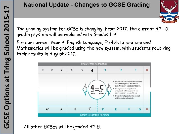The grading system for GCSE is changing. From 2017, the current A* - G