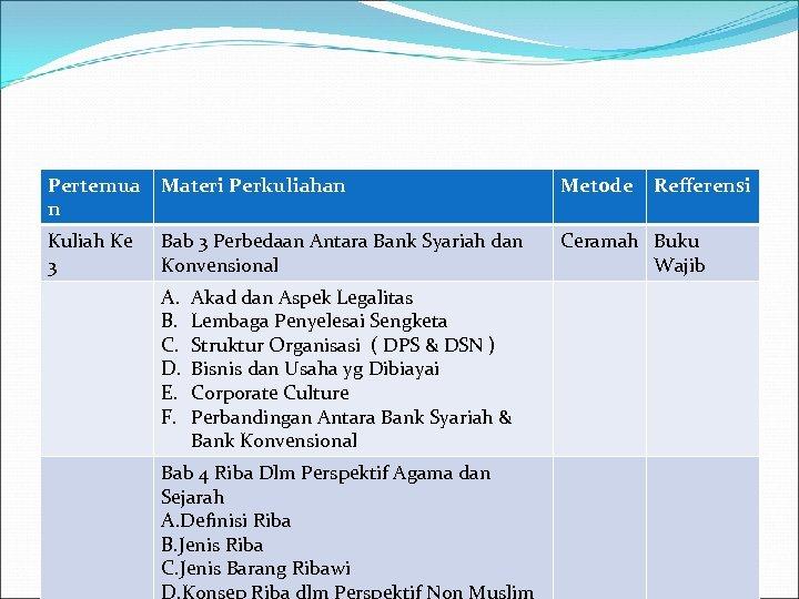 Pertemua n Materi Perkuliahan Metode Kuliah Ke 3 Bab 3 Perbedaan Antara Bank Syariah