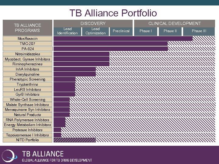 TB Alliance Portfolio TB ALLIANCE PROGRAMS Moxifloxacin TMC-207 PA-824 Nitroimidazoles Mycobact. Gyrase Inhibitors Riminophenazines