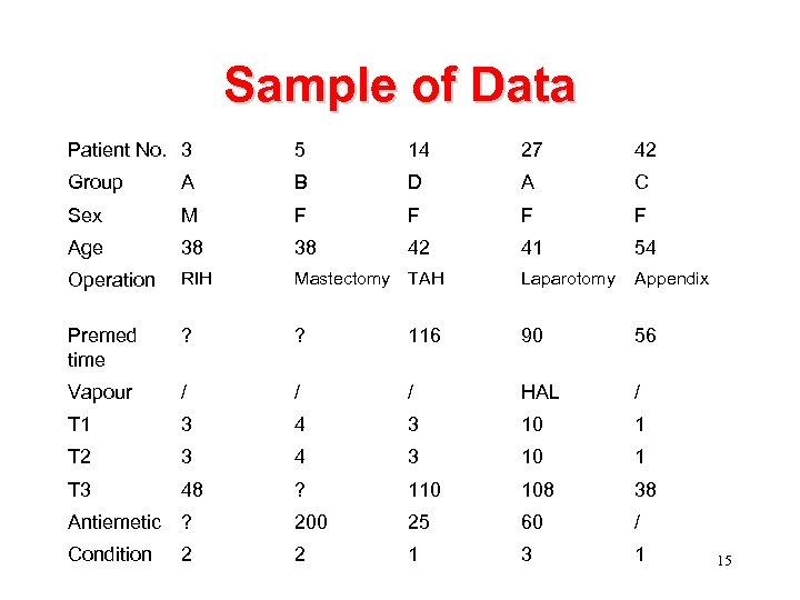 Sample of Data Patient No. 3 5 14 27 42 Group A B D