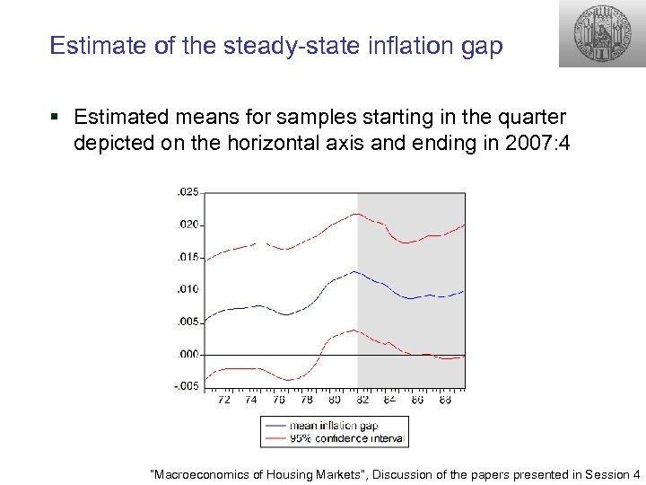 Estimate of the steady-state inflation gap § Estimated means for samples starting in the