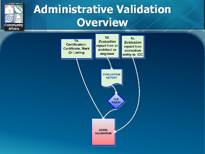 Administrative Validation Overview
