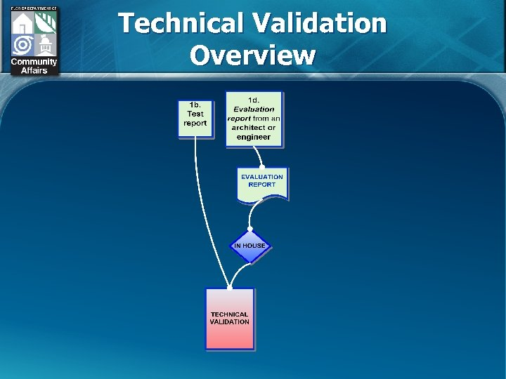 Technical Validation Overview