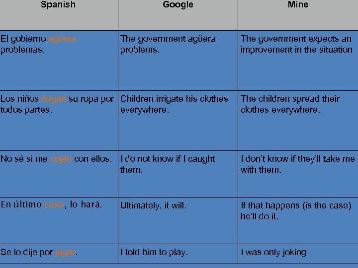 Spanish El gobierno agüera problemas. Google The government agüera problems. 26 Mine The government