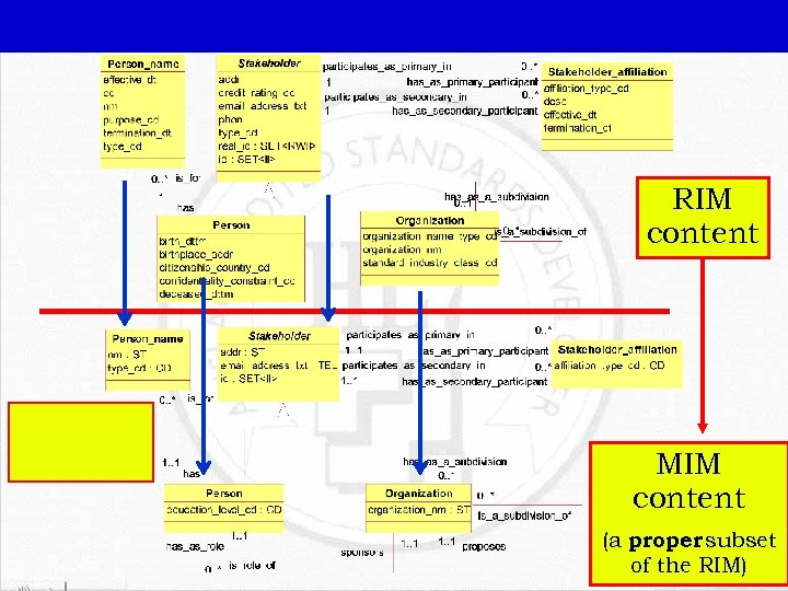 RIM content MIM content (a proper subset of the RIM)