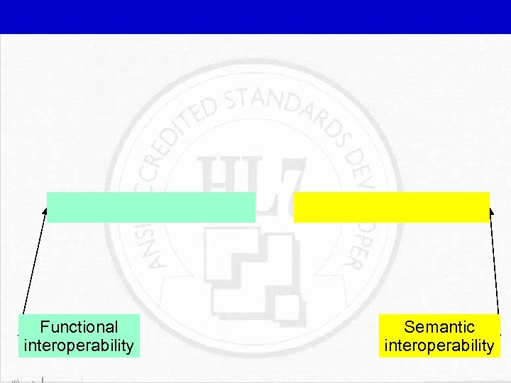 Functional interoperability Semantic interoperability