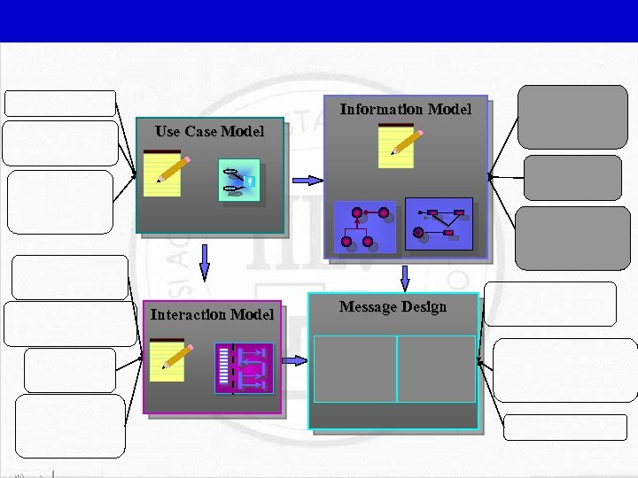 Information Model Use Case Model Interaction Model Message Design