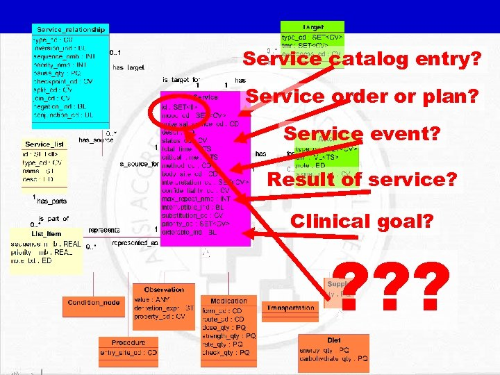 Service catalog entry? Service order or plan? Service event? Result of service? Clinical goal?