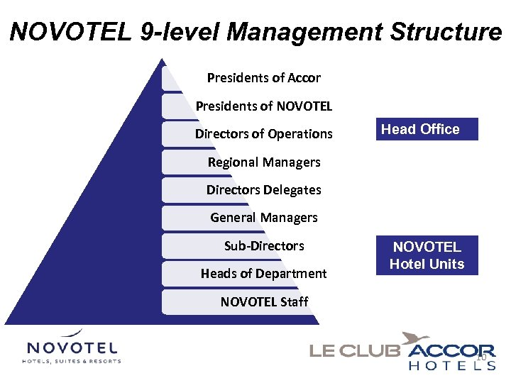 NOVOTEL 9 -level Management Structure Presidents of Accor Presidents of NOVOTEL Directors of Operations