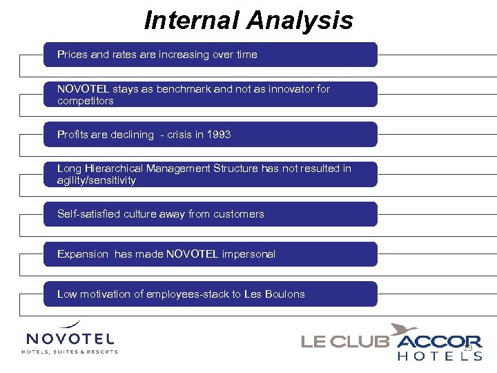 Internal Analysis Prices and rates are increasing over time NOVOTEL stays as benchmark and