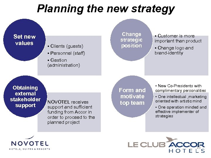 Planning the new strategy Set new values ▪ Clients (guests) ▪ Personnel (staff) Change
