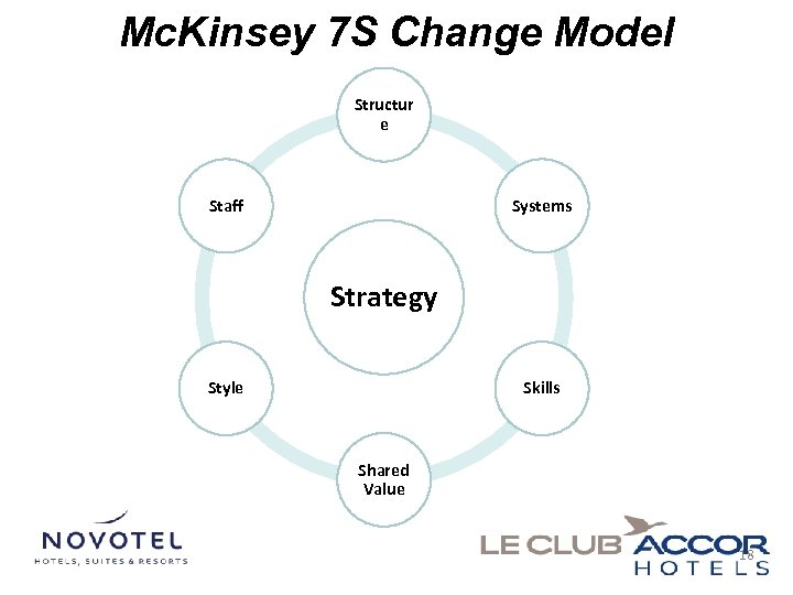 Mc. Kinsey 7 S Change Model Structur e Staff Systems Strategy Style Skills Shared