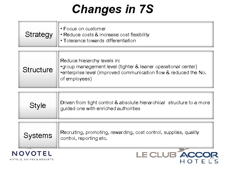 Changes in 7 S Strategy Structure Style Systems • Focus on customer • Reduce